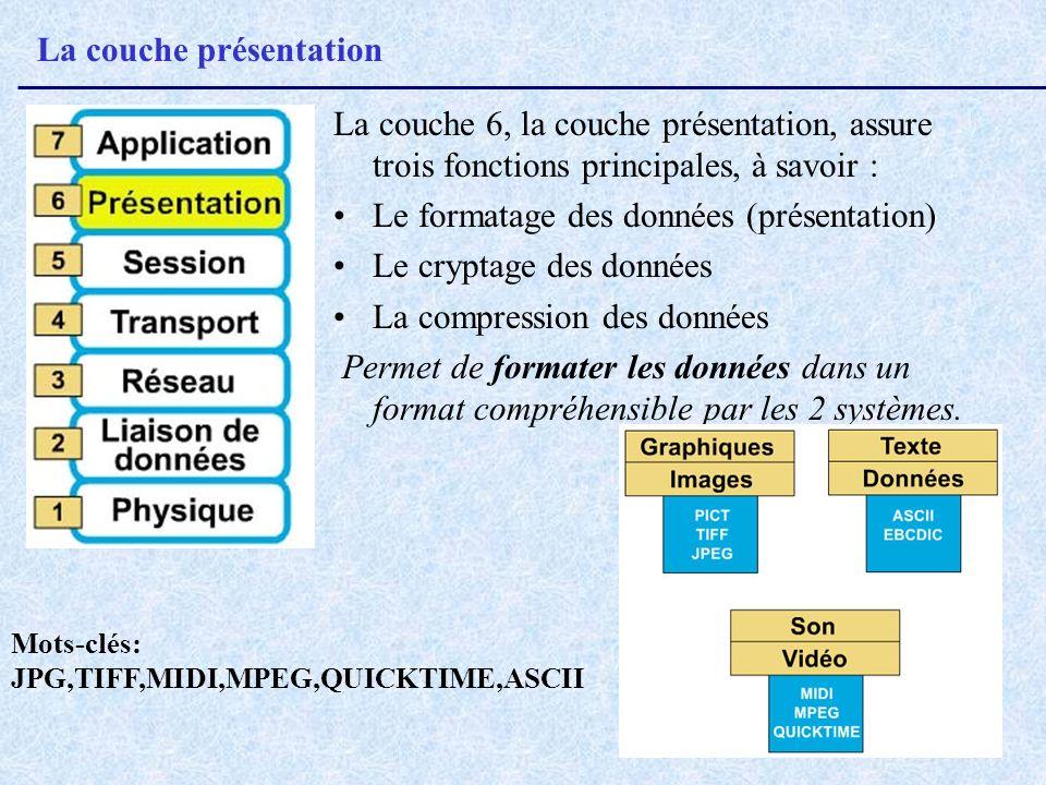 La couche présentation La couche 6, la couche présentation, assure trois fonctions principales, à savoir : Le formatage des données (présentation) Le