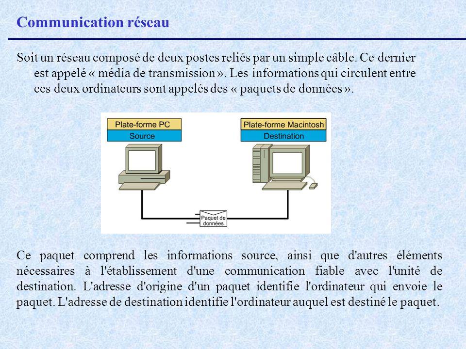 Communication réseau Soit un réseau composé de deux postes reliés par un simple câble. Ce dernier est appelé « média de transmission ». Les informatio