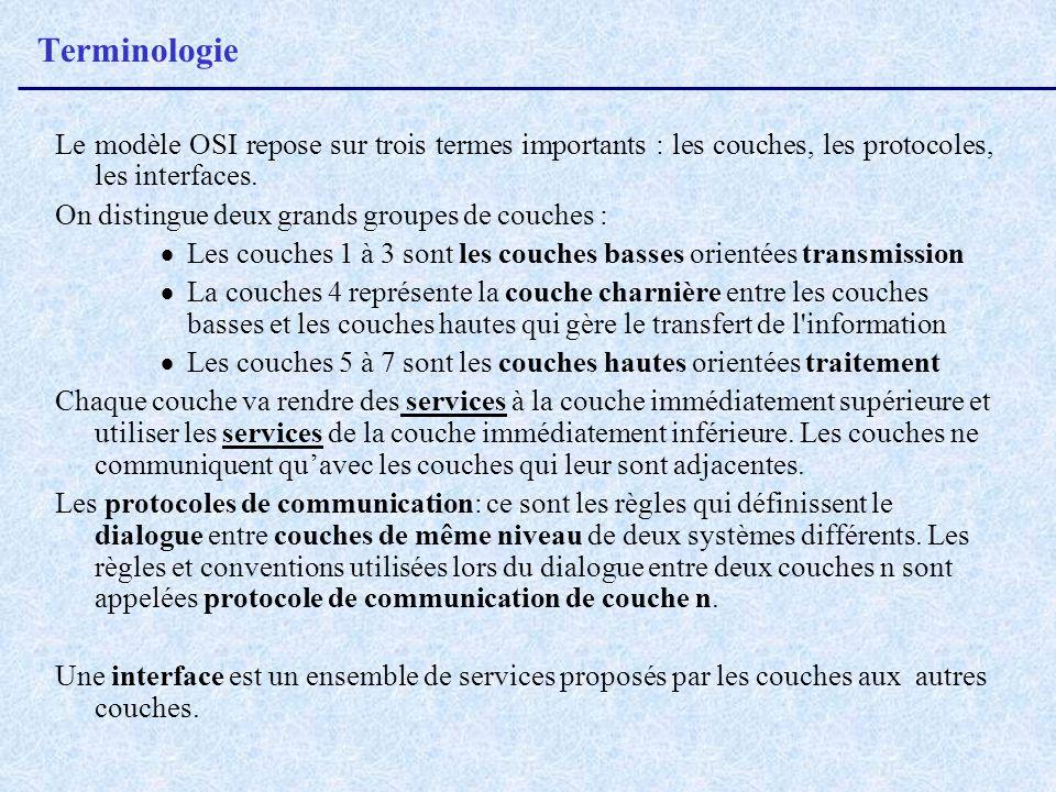 Terminologie Le modèle OSI repose sur trois termes importants : les couches, les protocoles, les interfaces. On distingue deux grands groupes de couch