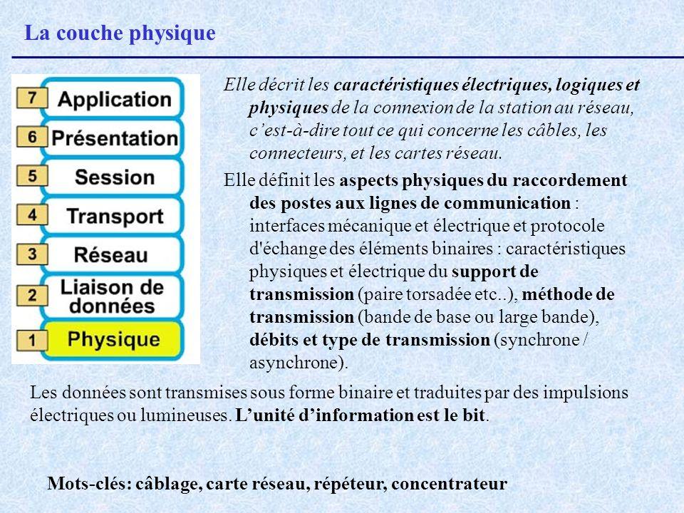 La couche physique Elle décrit les caractéristiques électriques, logiques et physiques de la connexion de la station au réseau, cest-à-dire tout ce qu