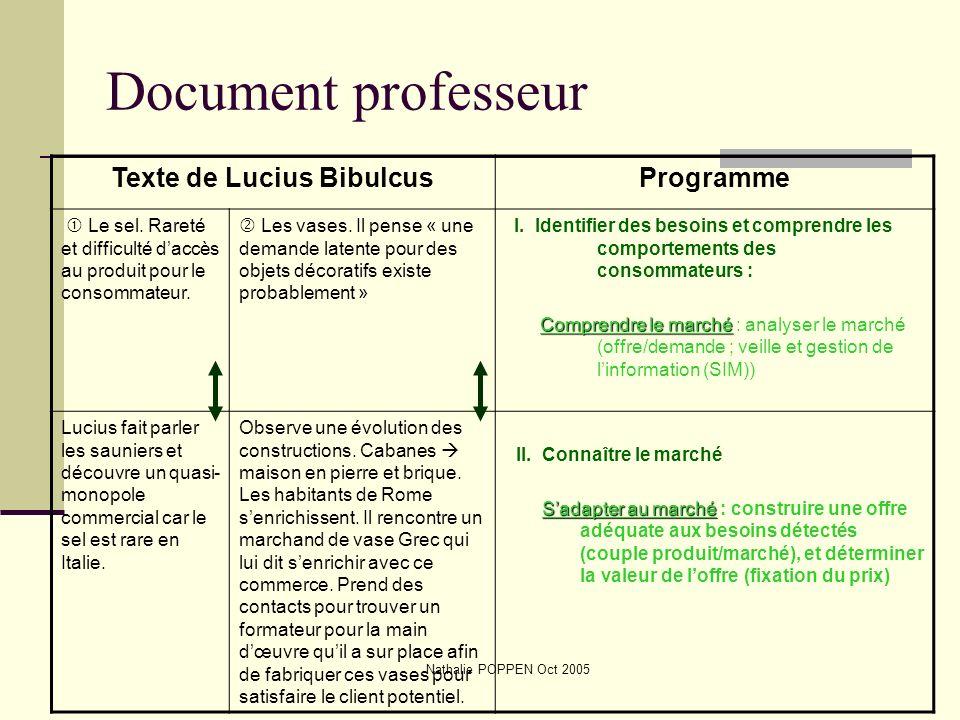 Nathalie POPPEN Oct 2005 Document professeur Texte de Lucius BibulcusProgramme Le sel. Rareté et difficulté daccès au produit pour le consommateur. Le