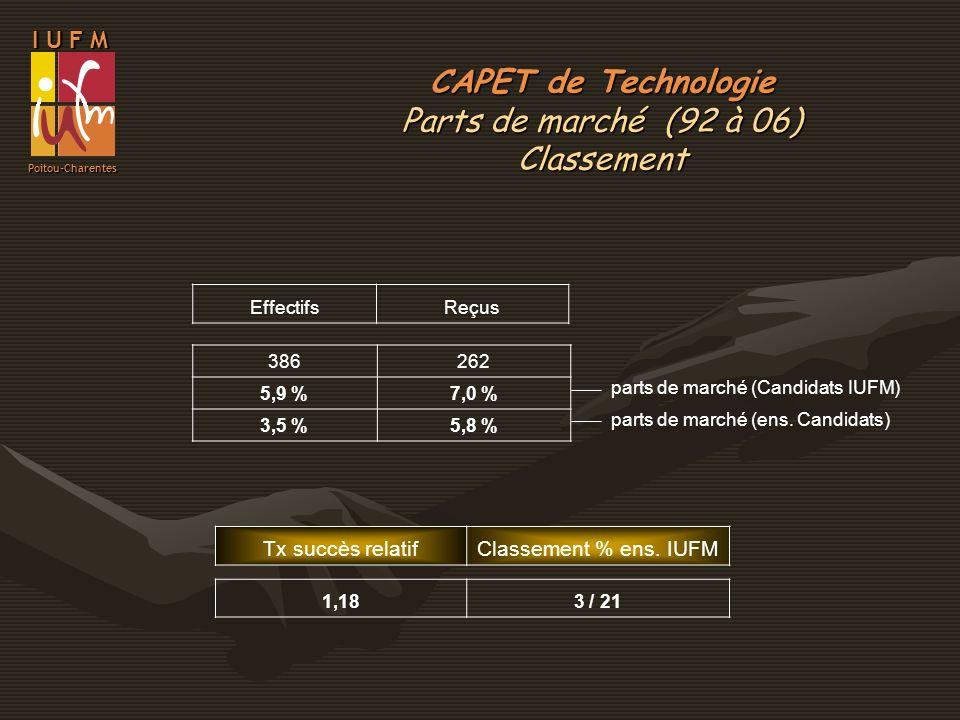 I U F M Poitou-Charentes EffectifsReçus 386262 5,9 %7,0 % 3,5 %5,8 % parts de marché (Candidats IUFM) parts de marché (ens. Candidats) Tx succès relat