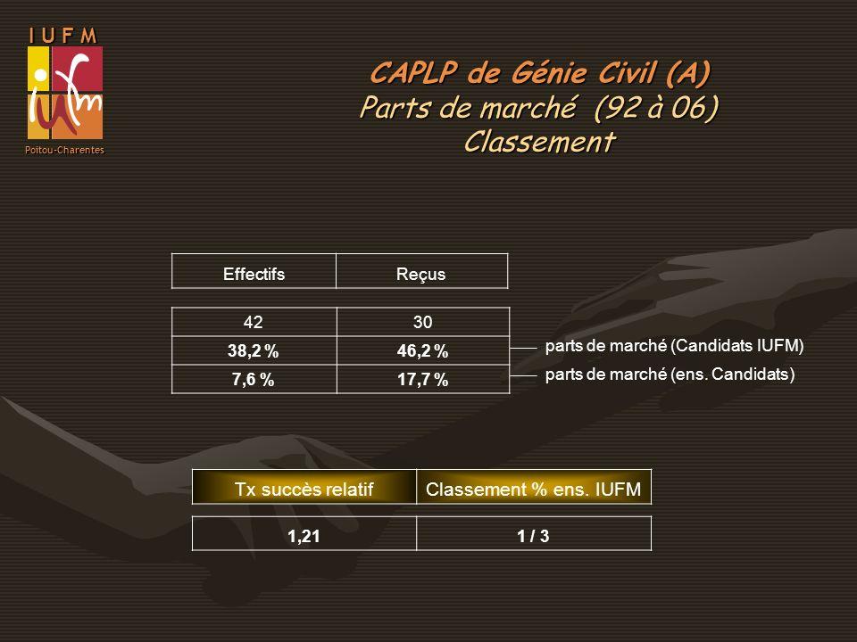 I U F M Poitou-Charentes EffectifsReçus 4230 38,2 %46,2 % 7,6 %17,7 % parts de marché (Candidats IUFM) parts de marché (ens. Candidats) Tx succès rela