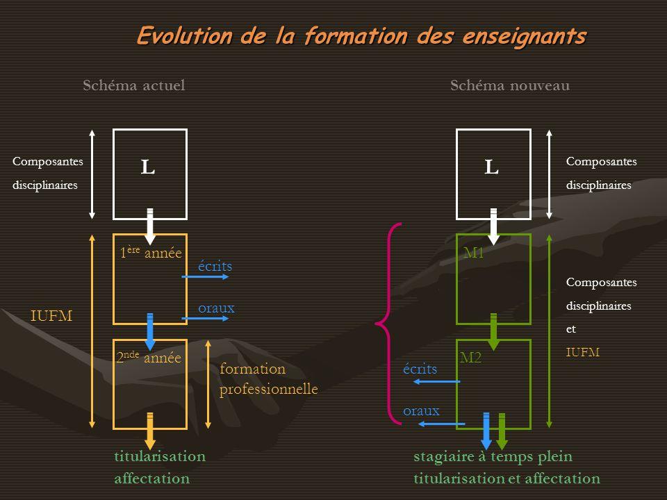 Evolution de la formation des enseignants L Composantes disciplinaires IUFM 1 ère année 2 nde année écrits oraux formation professionnelle titularisat
