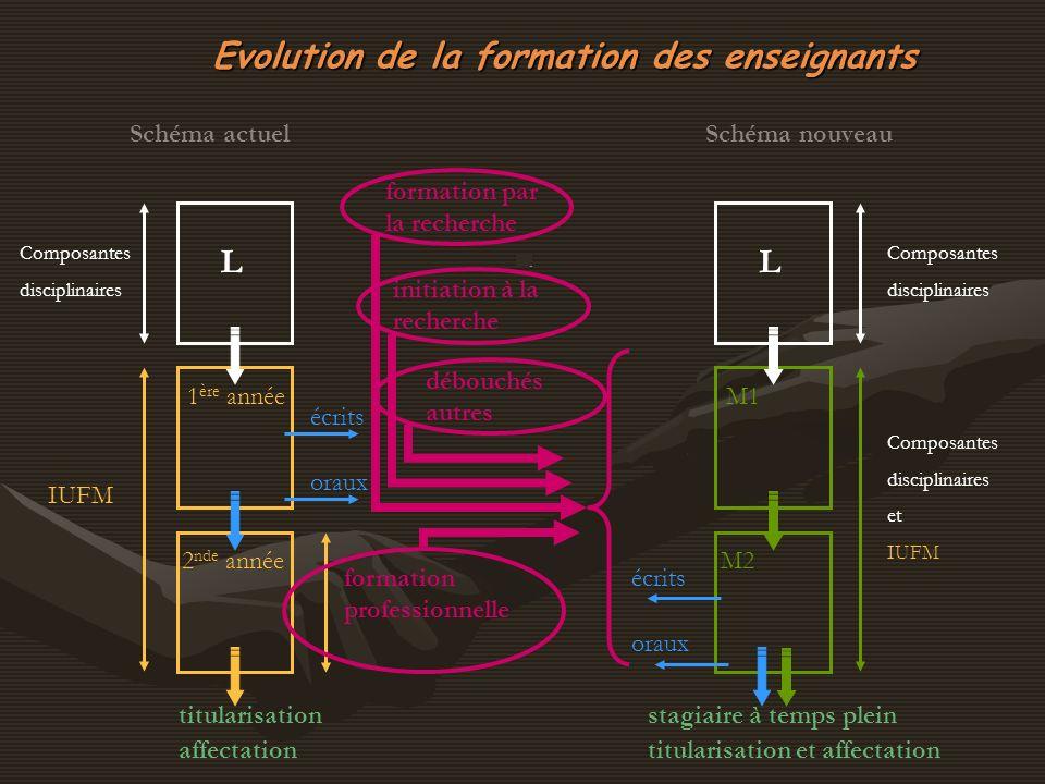 Evolution de la formation des enseignants L Composantes disciplinaires IUFM 1 ère année 2 nde année écrits oraux titularisation affectation Schéma act