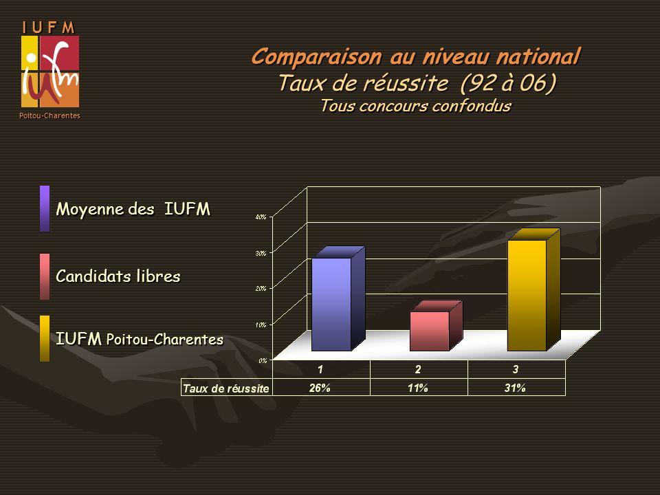 Candidats libres IUFM Poitou-Charentes Moyenne des IUFM Comparaison au niveau national Taux de réussite (92 à 06) Tous concours confondus I U F M Poit