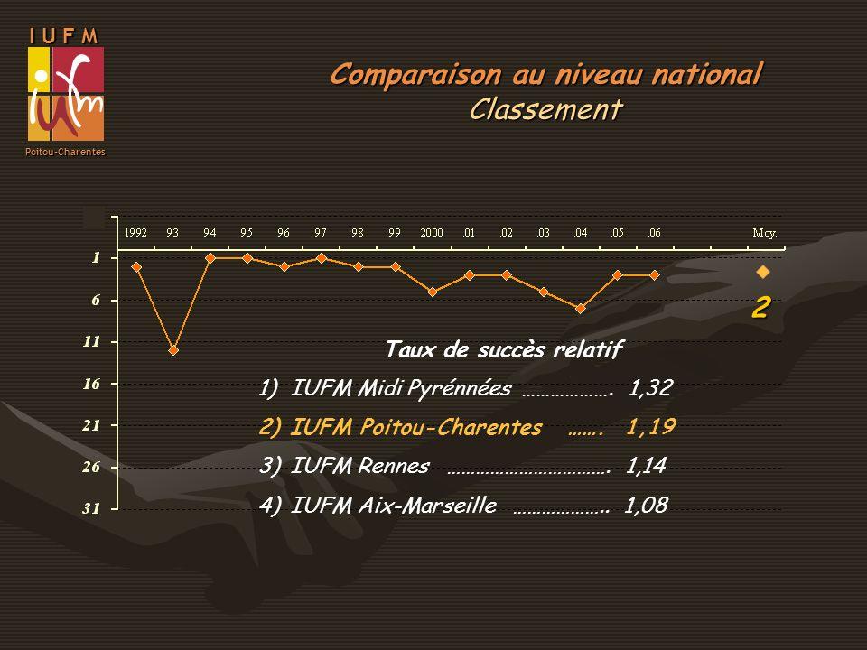 2 Comparaison au niveau national Classement I U F M Poitou-Charentes Taux de succès relatif 1)IUFM Midi Pyrénnées ………………. 1,32 2)IUFM Poitou-Charentes