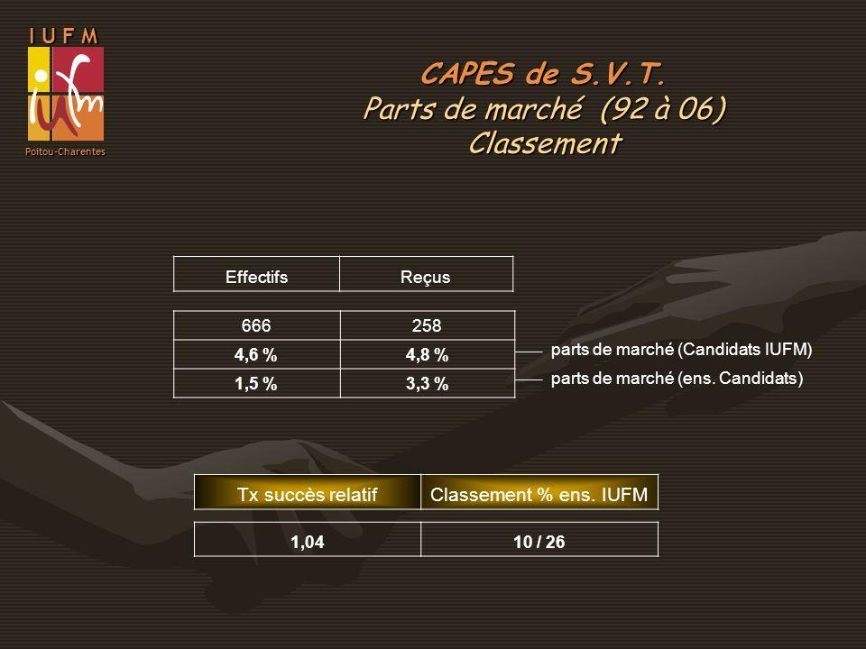 I U F M Poitou-Charentes EffectifsReçus 666258 4,6 %4,8 % 1,5 %3,3 % parts de marché (Candidats IUFM) parts de marché (ens. Candidats) Tx succès relat