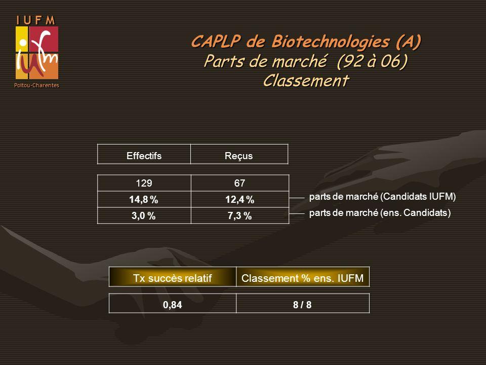 I U F M Poitou-Charentes EffectifsReçus 12967 14,8 %12,4 % 3,0 %7,3 % parts de marché (Candidats IUFM) parts de marché (ens. Candidats) Tx succès rela