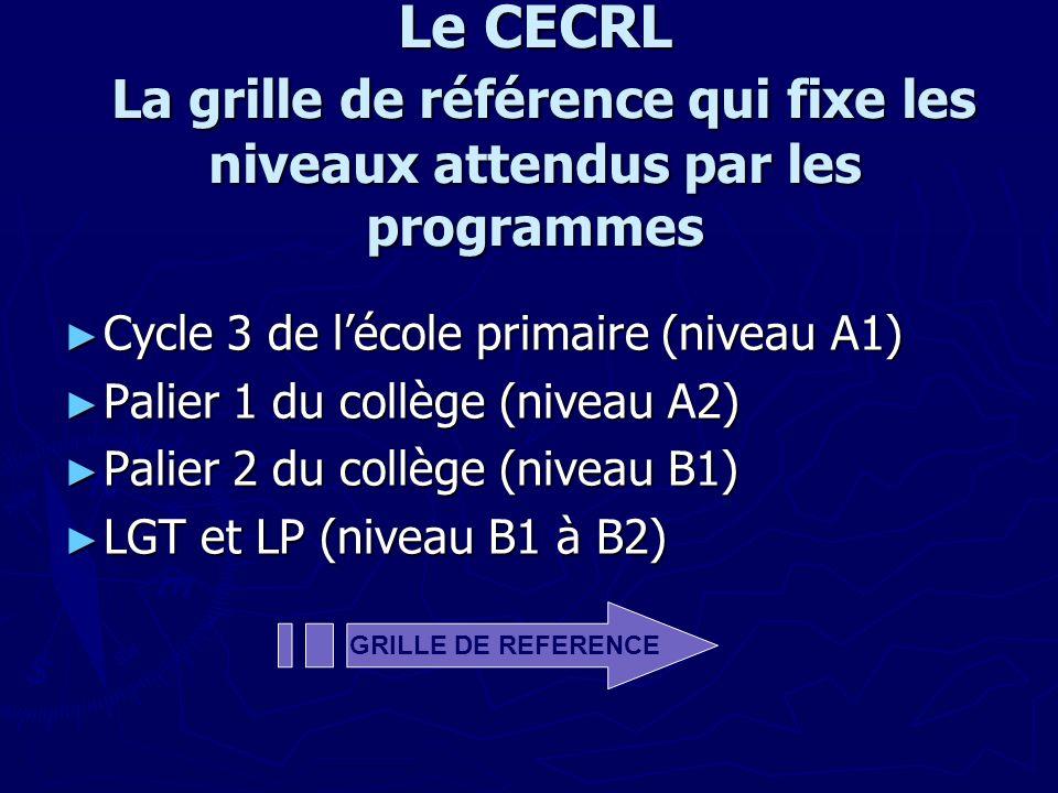 Le CECRL La grille de référence qui fixe les niveaux attendus par les programmes Cycle 3 de lécole primaire (niveau A1) Cycle 3 de lécole primaire (niveau A1) Palier 1 du collège (niveau A2) Palier 1 du collège (niveau A2) Palier 2 du collège (niveau B1) Palier 2 du collège (niveau B1) LGT et LP (niveau B1 à B2) LGT et LP (niveau B1 à B2) GRILLE DE REFERENCE