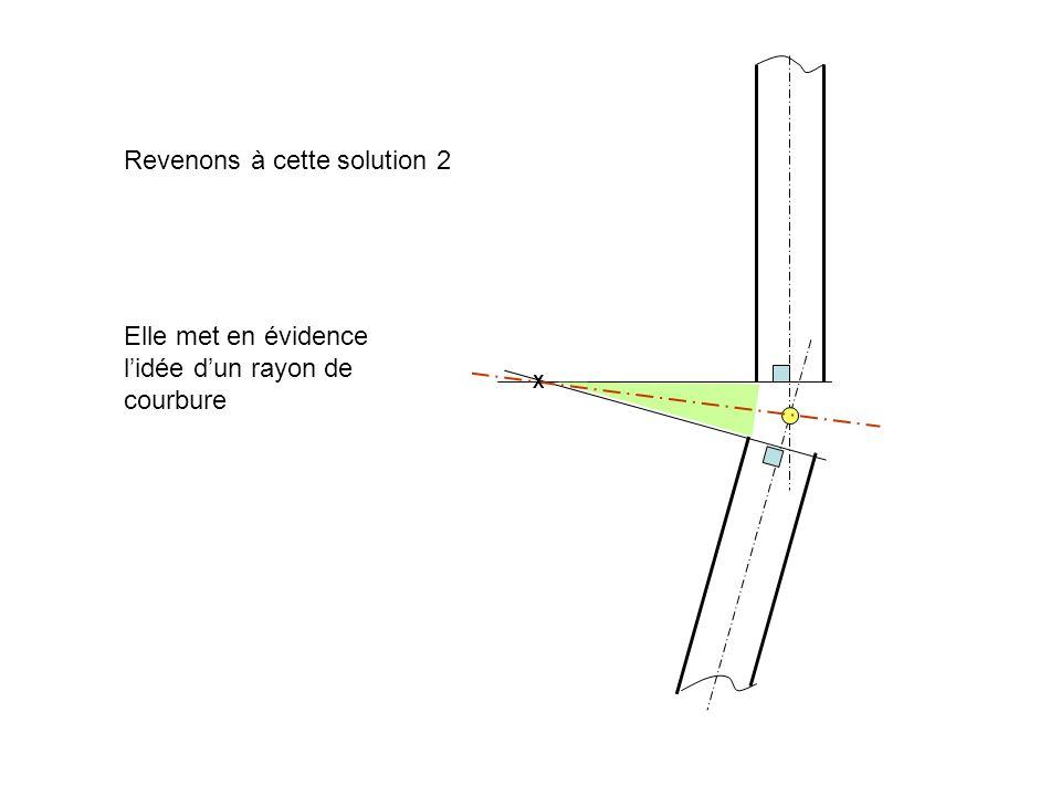 Cette courbure amène à la prise en compte de 2 points de construction : - Le point de début de courbure - Le point de sortie de courbure Ces 2 points senchaîneront dans le cas détude dune ligne courbe de grand rayon