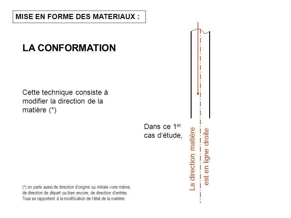 On observe un changement de direction de la matière Angle de direction en ligne simple Pour tous les cas dune conformation en ligne simple Suivant un angle Autour dun point de rotation, et REGLE GENERALE :
