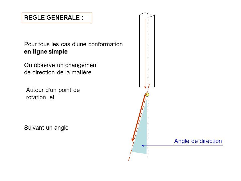 On observe un changement de direction de la matière Dans tous les cas dune conformation Suivant un angle Autour dun point de rotation, et REGLE GENERALE :