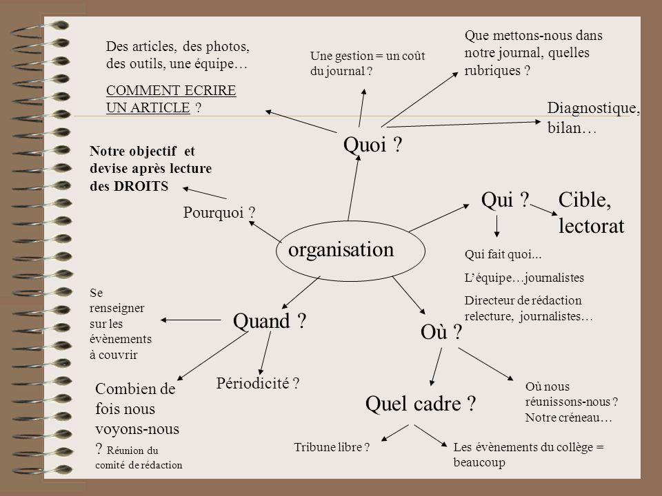 Propositions suite… Les évènements dun établissement sont en fait nombreux et peuvent faire lobjet darticles : Avancée des travaux du self.