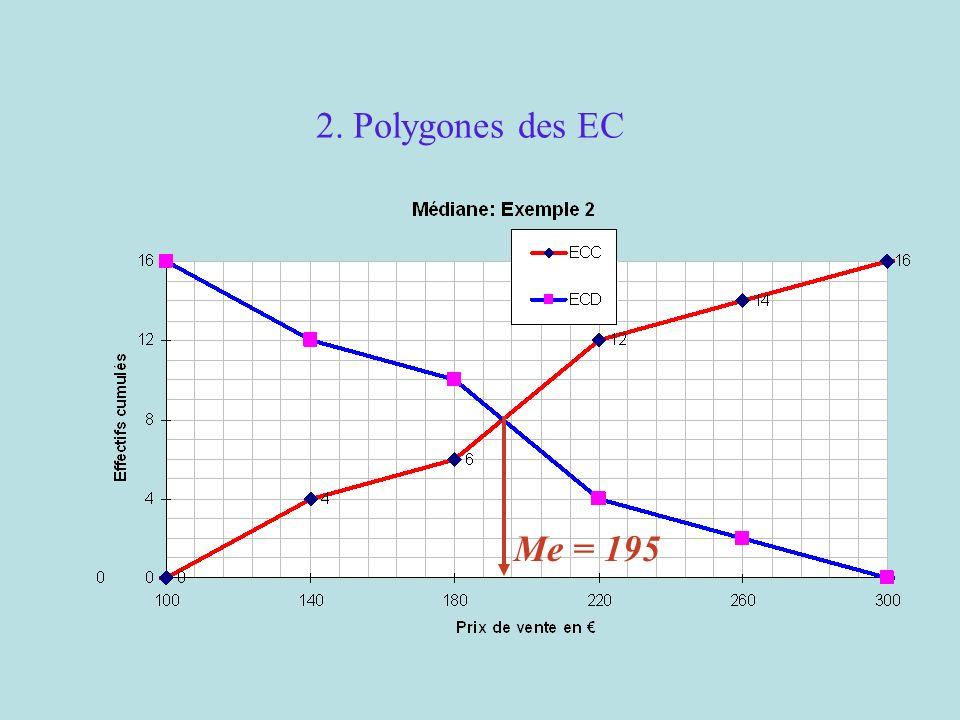 2. Polygones des EC Me = 195