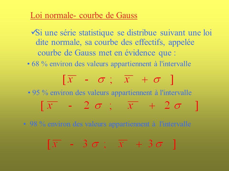 Loi normale- courbe de Gauss Si une série statistique se distribue suivant une loi dite normale, sa courbe des effectifs, appelée courbe de Gauss met