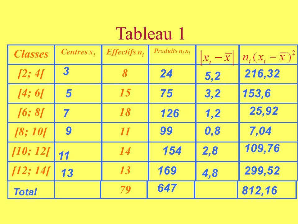 Tableau 1 Classes Centres x i Effectifs n i Produits n i x i [2; 4[ 8 [4; 6[ 15 [6; 8[ 18 [8; 10[ 11 [10; 12[ 14 [12; 14[ 13 79 4,8 5 7 9 11 24 75 126
