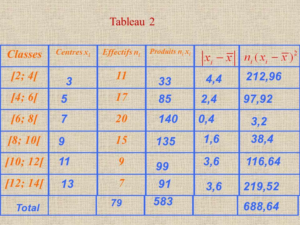 Tableau 2 Classes Centres x i Effectifs n i Produits n i x i [2; 4[ 11 [4; 6[ 17 [6; 8[ 20 [8; 10[ 15 [10; 12[ 9 [12; 14[ 7 5 7 9 11 3 13 85 140 135 9