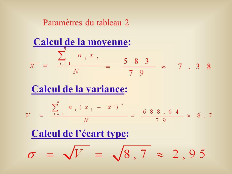 Calcul de la moyenne: Paramètres du tableau 2 Calcul de la variance: Calcul de lécart type: