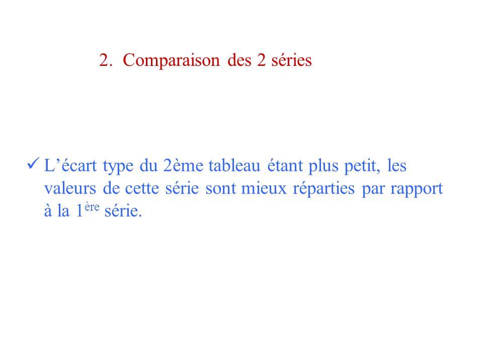 2. Comparaison des 2 séries Lécart type du 2ème tableau étant plus petit, les valeurs de cette série sont mieux réparties par rapport à la 1 ère série
