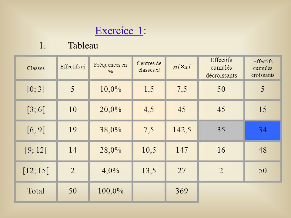Exercice 1: 1. Tableau Classes Effectifs ni Fréquences en % Centres de classes xi ni×xi Effectifs cumulés décroissants Effectifs cumulés croissants [0