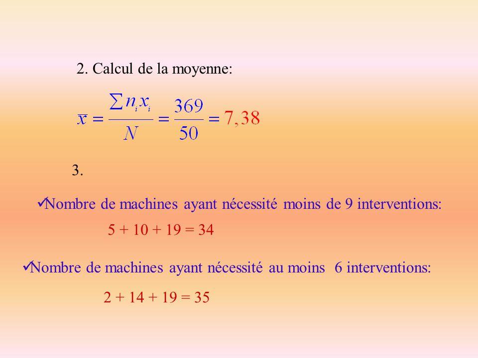 2. Calcul de la moyenne: 3. Nombre de machines ayant nécessité moins de 9 interventions: 5 + 10 + 19 = 34 Nombre de machines ayant nécessité au moins