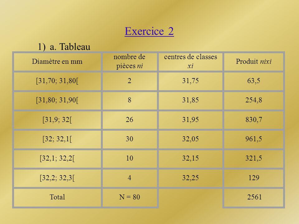 Exercice 2 1)a. Tableau Diamètre en mm nombre de pièces ni centres de classes xi Produit nixi [31,70; 31,80[231,7563,5 [31,80; 31,90[831,85254,8 [31,9