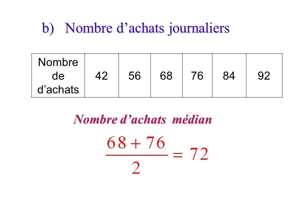 b) Nombre dachats journaliers Nombre dachats médian Nombre de dachats 425668768492