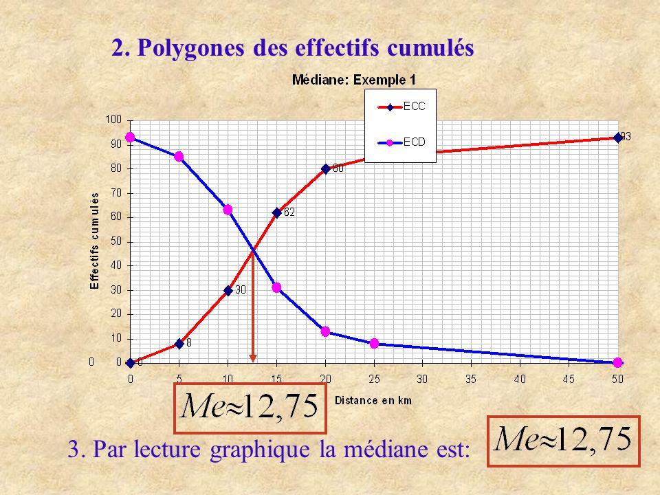 2. Polygones des effectifs cumulés 3. Par lecture graphique la médiane est: