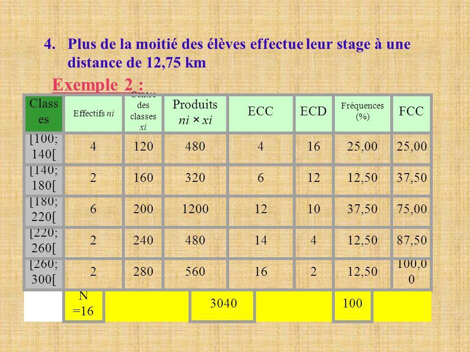 4.Plus de la moitié des élèves effectue leur stage à une distance de 12,75 km Exemple 2 : Class es Effectifs ni Centre des classes xi Produits ni × xi
