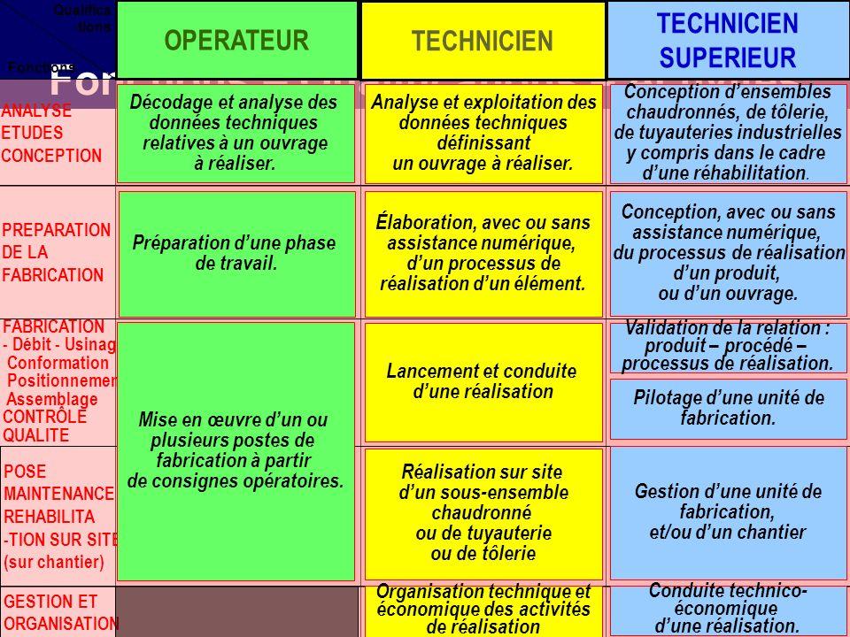 Relation entre Fonctions – Qualifications – Activités ANALYSE ETUDES CONCEPTION PREPARATION DE LA FABRICATION POSE MAINTENANCE REHABILITA -TION SUR SITE (sur chantier) GESTION ET ORGANISATION Fonctions Qualifica -tions FABRICATION - Débit - Usinage Conformation Positionnement Assemblage CONTRÔLE QUALITE OPERATEUR TECHNICIEN SUPERIEUR Décodage et analyse des données techniques relatives à un ouvrage à réaliser.