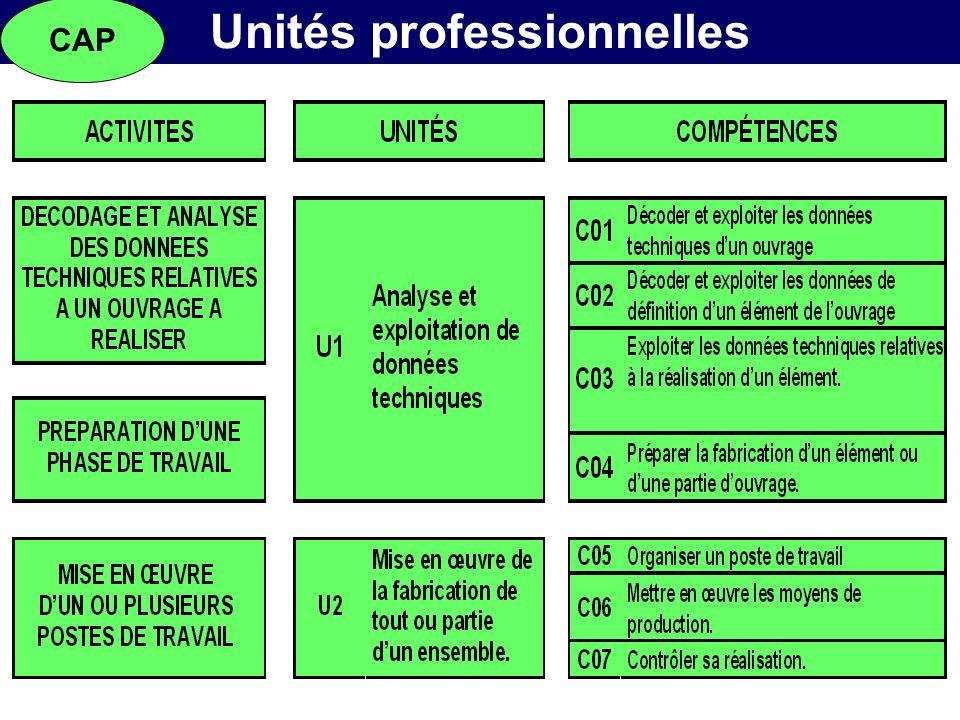 Unités professionnelles CAP