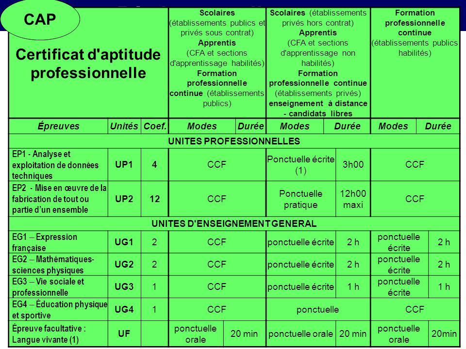 Règlement dexamen Certificat d'aptitude professionnelle Scolaires (établissements publics et privés sous contrat) Apprentis (CFA et sections d'apprent