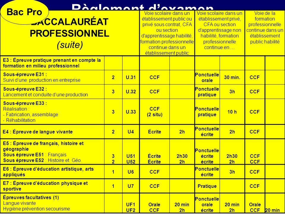 Règlement dexamen BACCALAURÉAT PROFESSIONNEL (suite) Voie scolaire dans un établissement public ou privé sous contrat, CFA ou section d'apprentissage