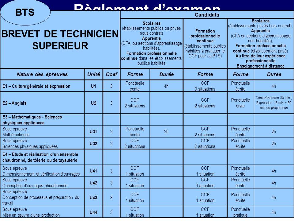 Règlement dexamen BREVET DE TECHNICIEN SUPERIEUR Candidats Scolaires (établissements publics ou privés sous contrat) Apprentis (CFA ou sections d'appr