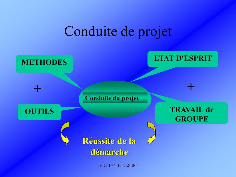 FD / IEN ET / 2000 Conduite de projet : Déterminants PROJET CdCf - Besoin - fonctions - niveau - flexibilité Besoin - problématique - identifié (analyse) - à faire émerger (prospective) Chef de projet - Information - Coordination - Décision - Délégation Pluricompétence - Équipe - Objectif commun Information - transmission - simultanéité - sens Planification - liste des tâches - hiérarchisation des tâches - chronologie Bilan d étape - Ajustement - Adaptation