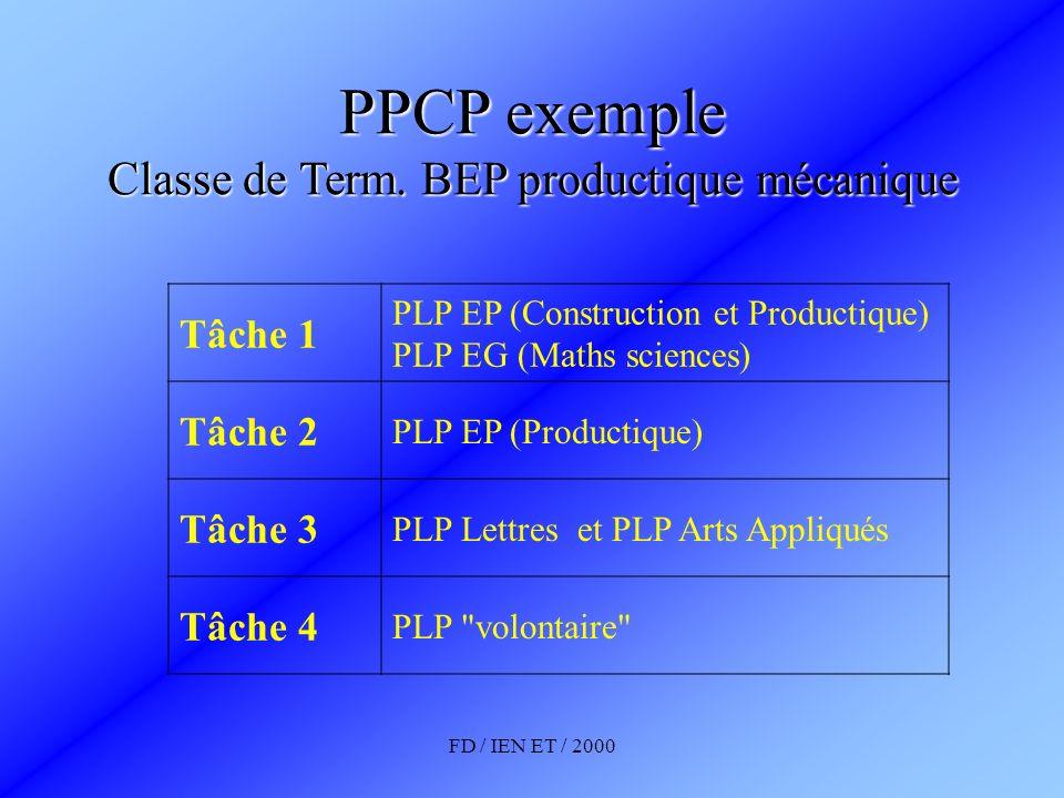 FD / IEN ET / 2000 PPCP exemple Classe de Term. BEP productique mécanique Tâche 1 PLP EP (Construction et Productique) PLP EG (Maths sciences) Tâche 2