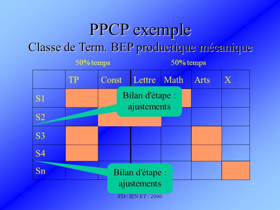 FD / IEN ET / 2000 PPCP exemple Classe de Term. BEP productique mécanique TPConstLettreMathArtsX S1 S2 S3 S4 Sn 50% temps Bilan d'étape : ajustements