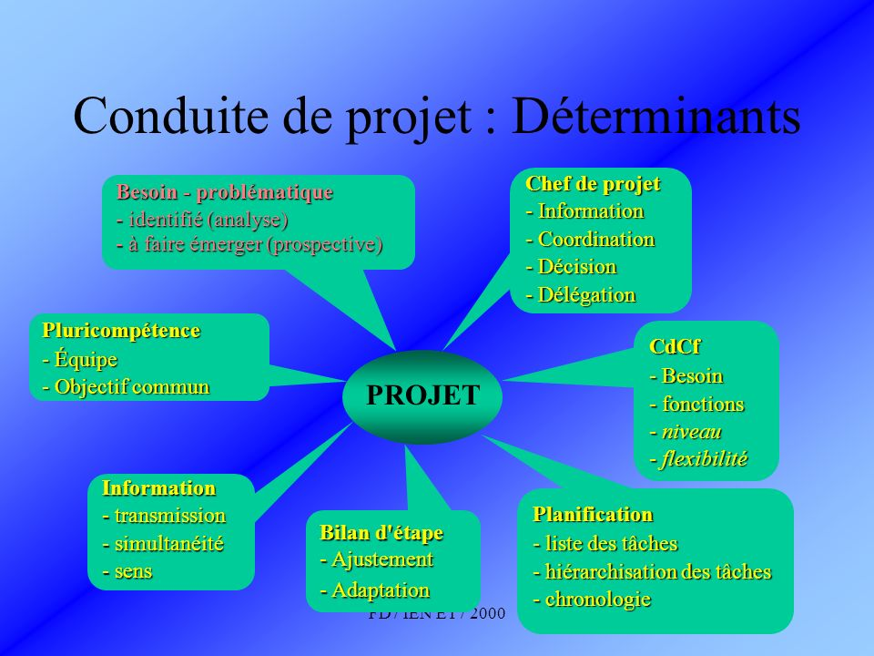 FD / IEN ET / 2000 Conduite de projet : Déterminants PROJET CdCf - Besoin - fonctions - niveau - flexibilité Besoin - problématique - identifié (analy