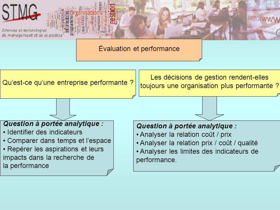 Question à portée analytique : Identifier des indicateurs Comparer dans temps et lespace Repérer les aspirations et leurs impacts dans la recherche de