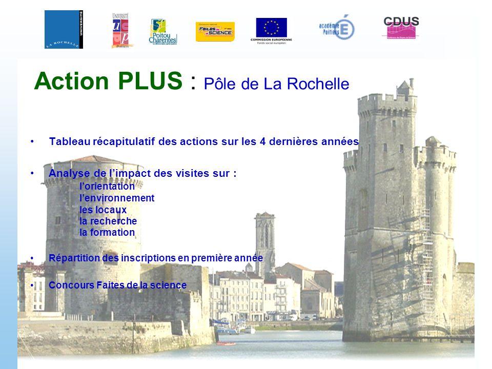 Action PLUS : Pôle de La Rochelle Tableau récapitulatif des actions sur les 4 dernières années Analyse de limpact des visites sur : lorientation lenvi