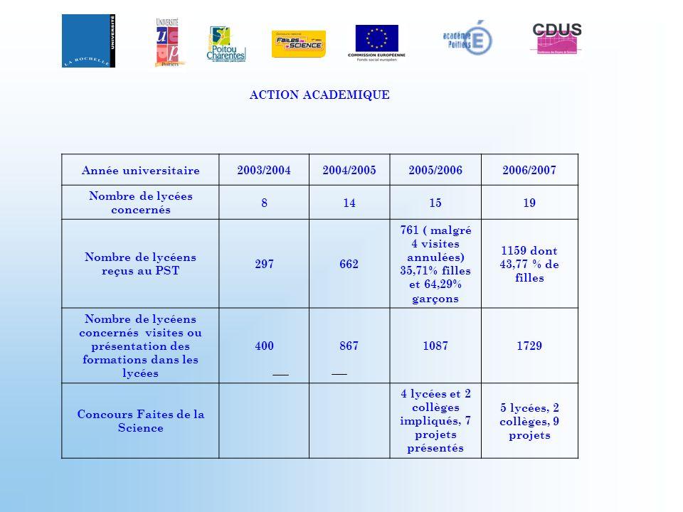 ACTION ACADEMIQUE Année universitaire2003/20042004/20052005/20062006/2007 Nombre de lycées concernés 8141519 Nombre de lycéens reçus au PST 297662 761