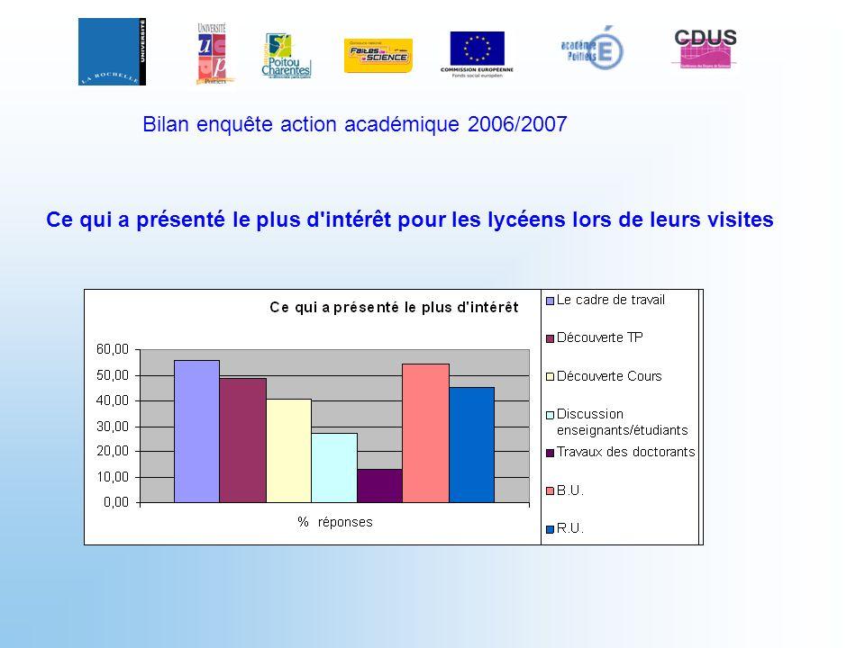 Bilan enquête action académique 2006/2007 Ce qui a présenté le plus d'intérêt pour les lycéens lors de leurs visites