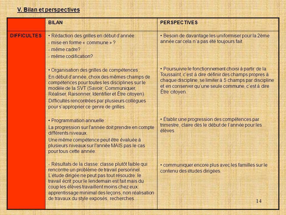14 V. Bilan et perspectives BILANPERSPECTIVES DIFFICULTES Rédaction des grilles en début dannée: - mise en forme « commune » ? - même cadre? - même co