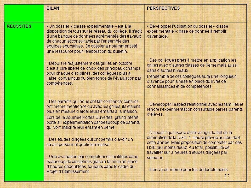 17 BILANPERSPECTIVES REUSSITES Un dossier « classe expérimentale » est à la disposition de tous sur le réseau du collège. Il s'agit d'une banque de do