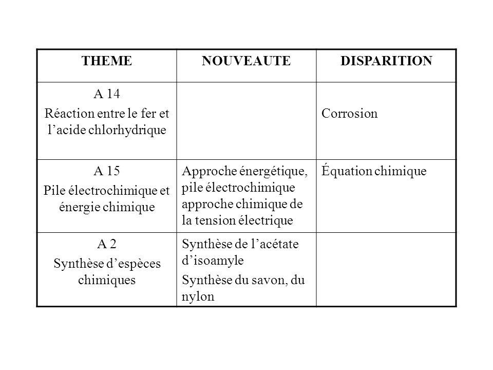 THEMENOUVEAUTEDISPARITION A 14 Réaction entre le fer et lacide chlorhydrique Corrosion A 15 Pile électrochimique et énergie chimique Approche énergéti
