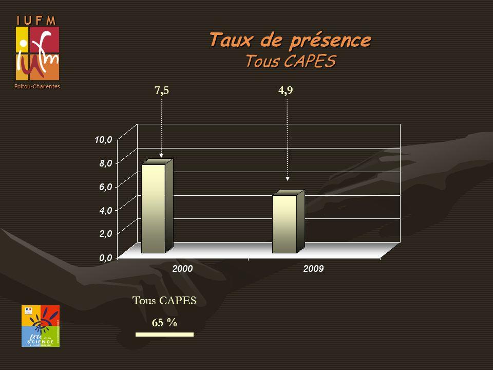 I U F M Poitou-Charentes Tous CAPES 65 % Taux de présence Tous CAPES 7,54,9