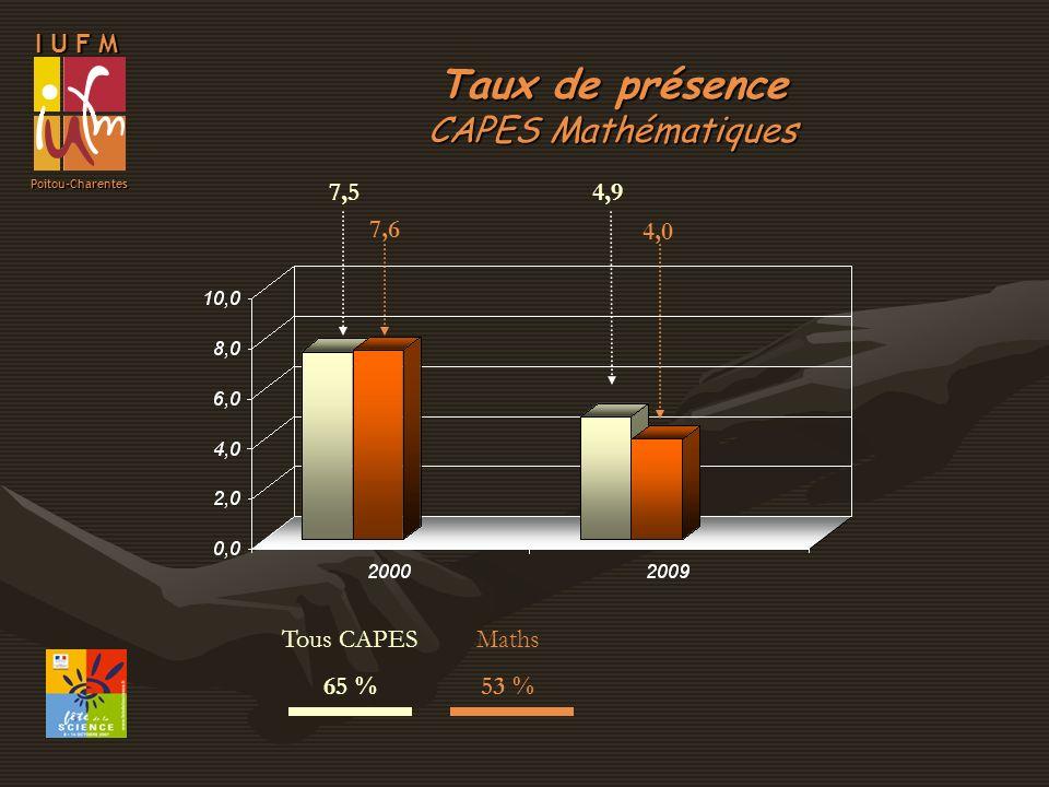 I U F M Poitou-Charentes Tous CAPES 65 % Maths 53 % Taux de présence CAPES Mathématiques 7,54,9 7,6 4,0