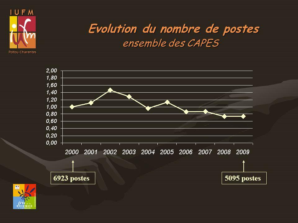 I U F M Poitou-Charentes Evolution du nombre de postes CAPES de mathématiques 890 postes806 postes