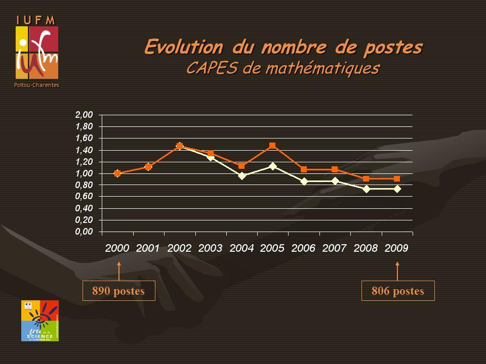 I U F M Poitou-Charentes évolutions et tendances - Postes : baisse moindre en maths et PC baisse plus conséquente en SVT - Candidats : baisse analogue CAPES et sciences - Taux de pression : 5 CAPES 4 Maths et PC 7 SVT